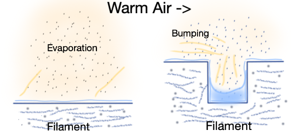 warm air drying